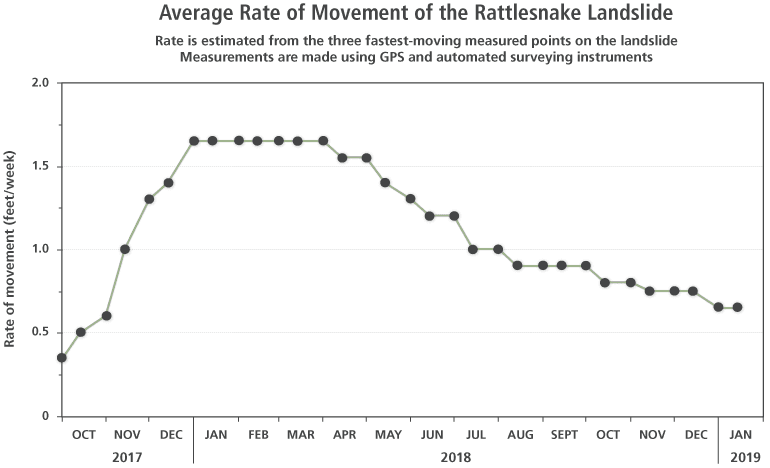 ger_rattlesnake_rate_of_movement_graph