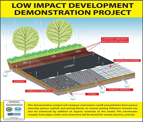 Low Impact Development Demonstration Project Diagram