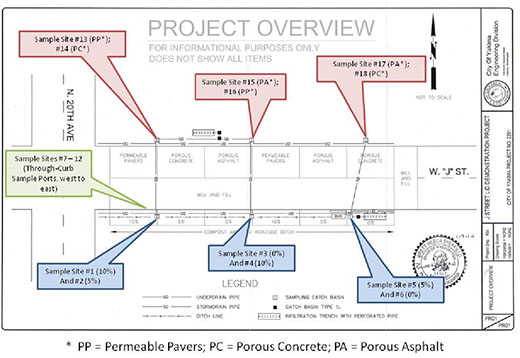 Project Overview Diagram
