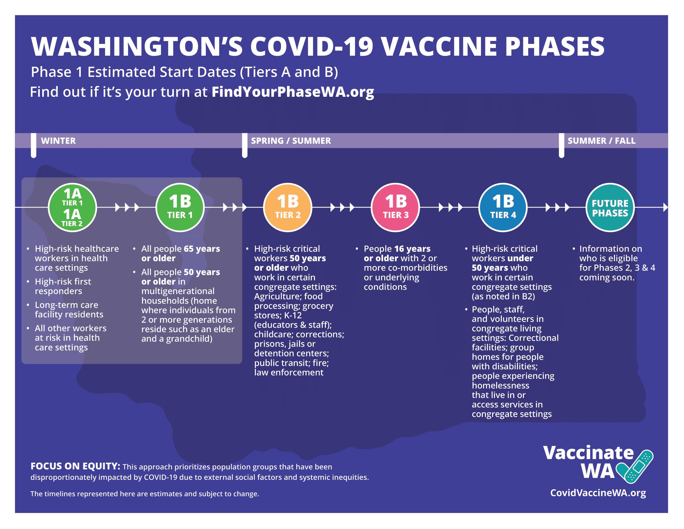 Covid 19 Vaccine Yakima County Wa